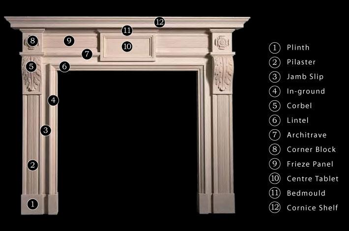 Fireplace Anatomy - Ryan & Smith | Antique Fireplaces Ireland